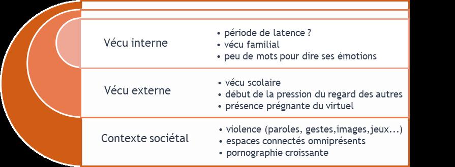 contexte 7-10 ans Le Sénevé Education vie affective relationnelle et sexuelle